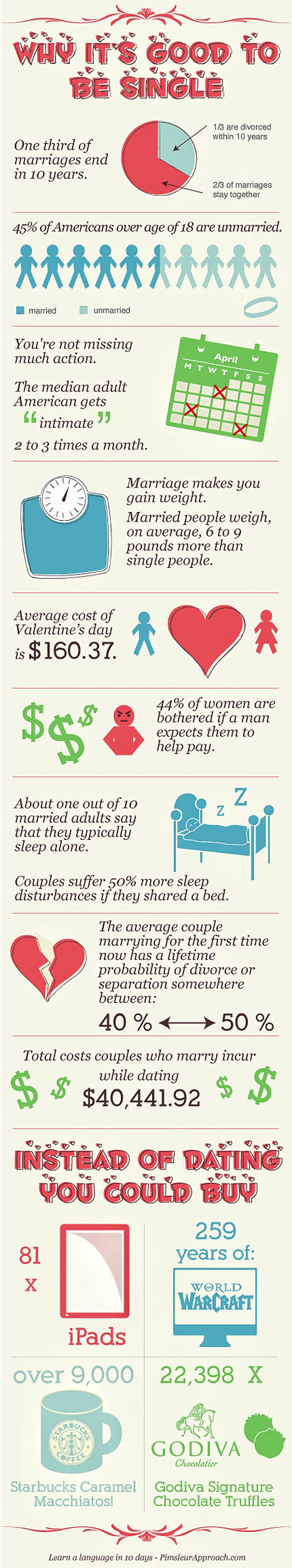 being single infographic